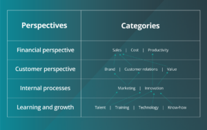 Unpack each category in your strategy map into the more detailed tactical tasks, systems, resources or internal business processes.