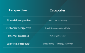 List your requirements, group them into categories & place them in a list adjacent to the relevant perspectives on your strategy map.