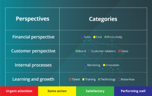 Measure how well each of the categories and their supporting tasks are performing on your strategy map.